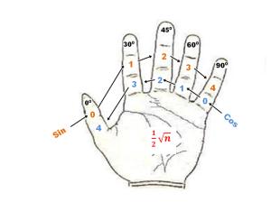 telapak tangan trigonometri